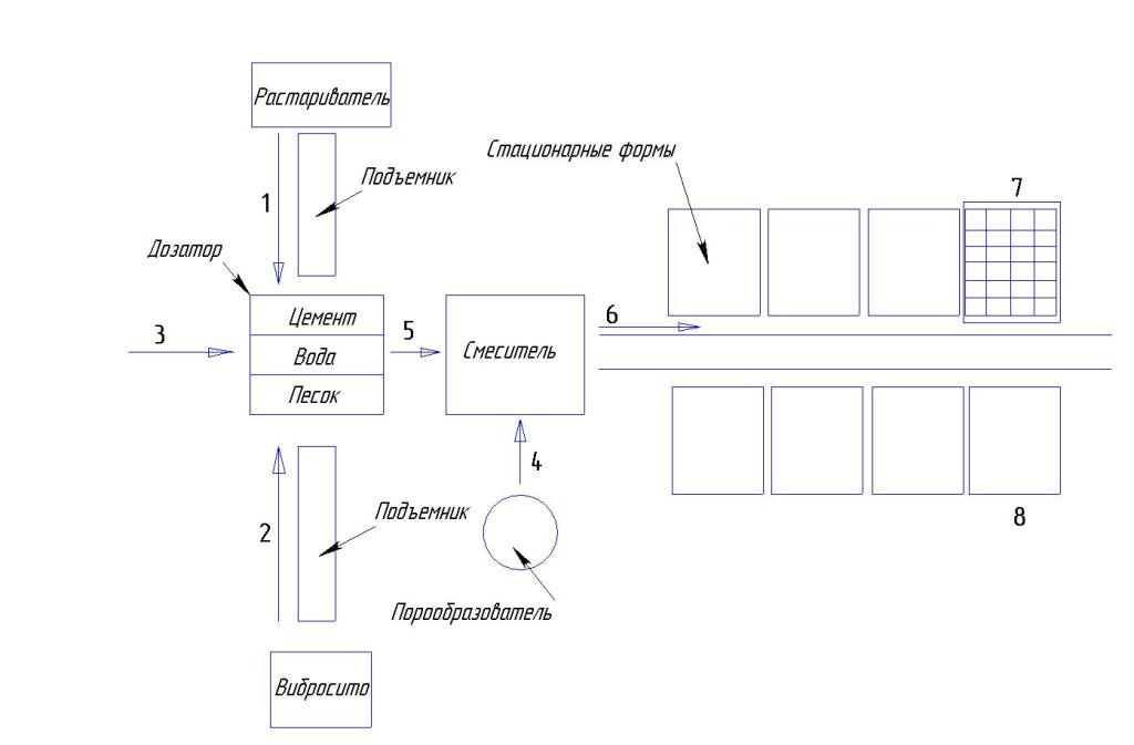 Схема производства газобетонных блоков по стационарной технологии
