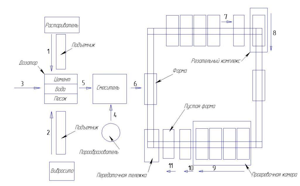 Производства газобетонных блоков по конвейерной технологии