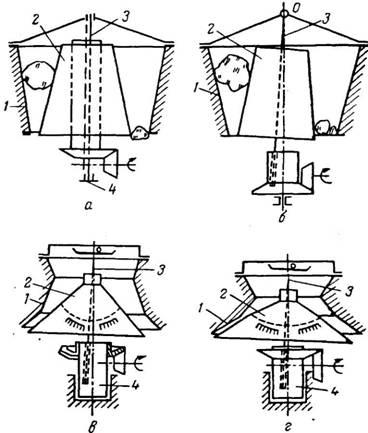 Схема конусных дробилок