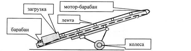 Рис 3. Передвижной ленточный конвейер