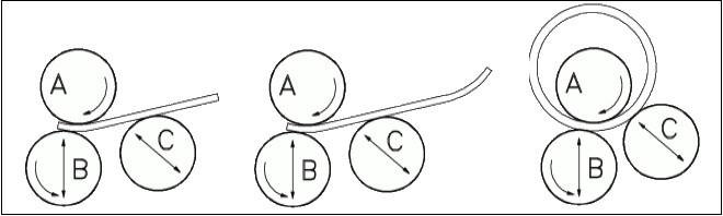 Схема работы валков