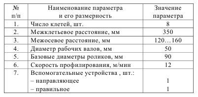 Таблица характеристие оборудования для производства евроштакетника