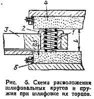Шлифовка-торцов-пружин