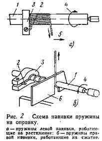 Приспособление для намотки пружин своими руками 68