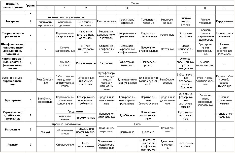 Классификация станков по ЭНИМС