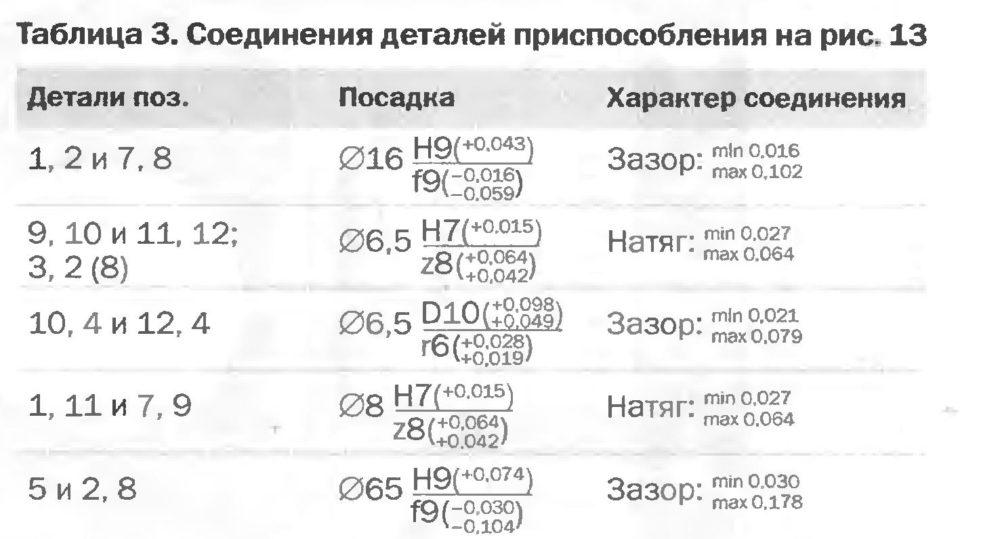 Соединения деталей приспособления на рис.13