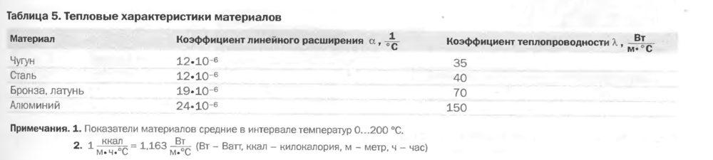 Тепловые характеристики материалов