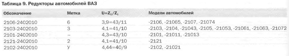 Редукторы автомобилей ВАЗ