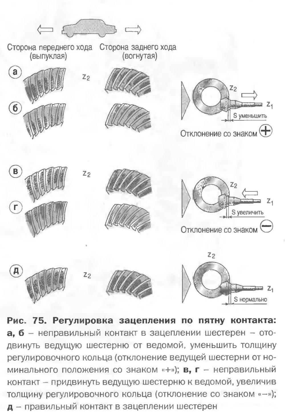 Рис. 75. Регулировка зацепления по пятну контакта