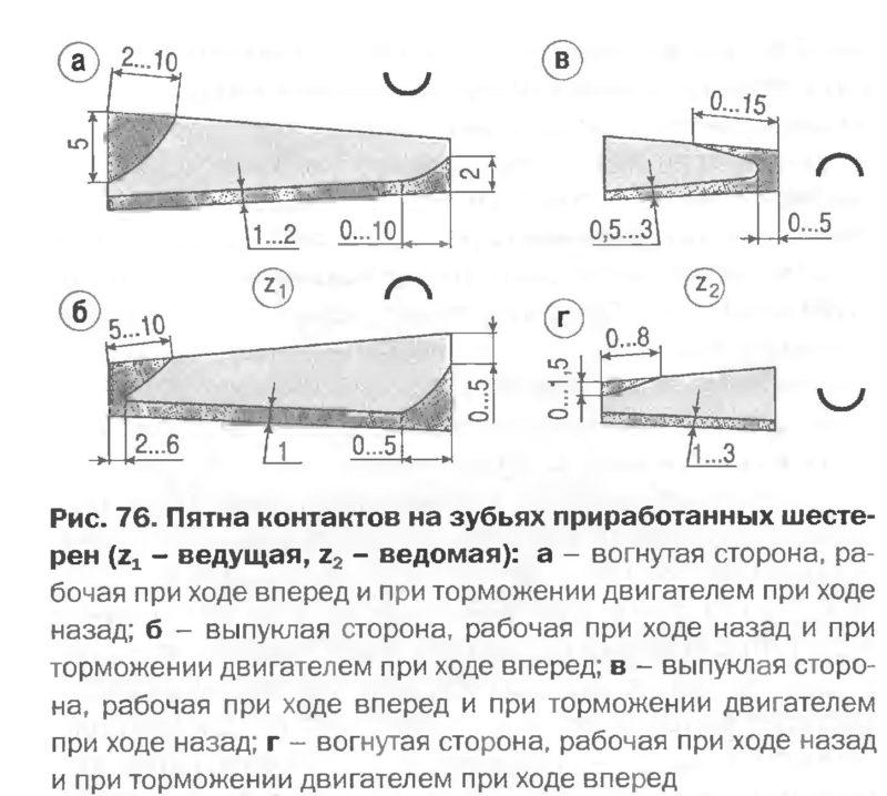Пятна контактов на зубьях приработанных шестерен