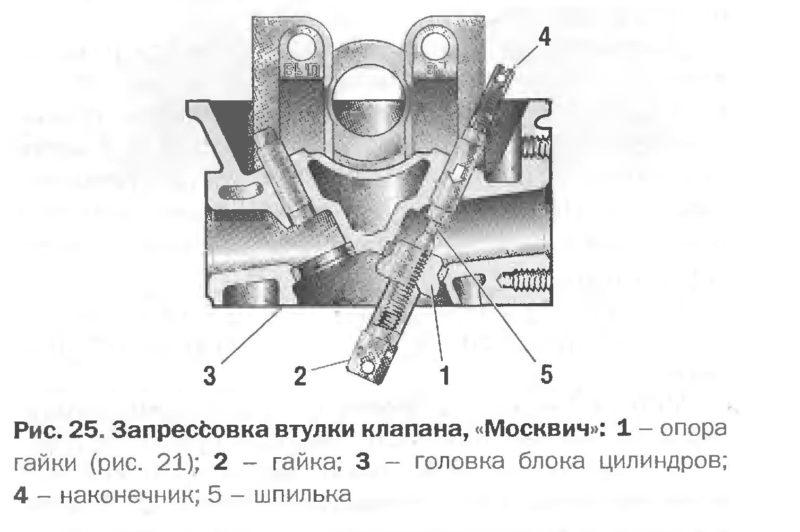 Выпрессовка втулки клапана